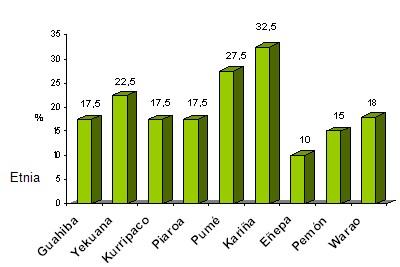 excrecion_urinaria_yodo_yoduria/porcentaje_yodurias_elevadas