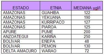excrecion_urinaria_yodo_yoduria/yodurias_escolares_indigenas