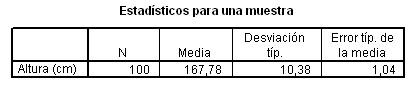 comparacion_medias_SPSS/estadisticos_muestra