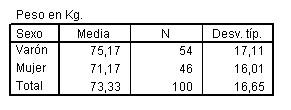 comparacion_medias_SPSS/informe_variable_dependiente
