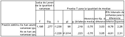 comparacion_medias_SPSS/prueba_muestras_independientes