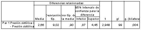 comparacion_medias_SPSS/prueba_muestras_relacionadas