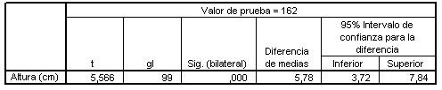 racion_medias_SPSS/prueba_para_muestra
