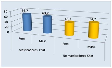 enfermedades_bucales_khat/caries_habito_masticar
