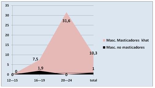 enfermedades_bucales_khat/masticadores_no_masticadora