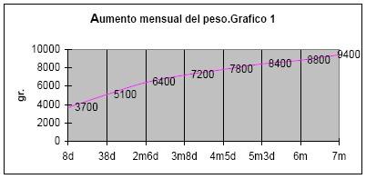 evolucion_reflejo_prension_palmar/evocado_antebrazo_aumento_mensual_peso