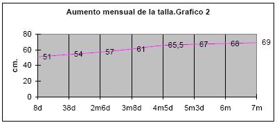 evolucion_reflejo_prension_palmar/evocado_antebrazo_aumento_mensual_talla
