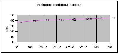 evolucion_reflejo_prension_palmar/evocado_antebrazo_perimetro_cefalico