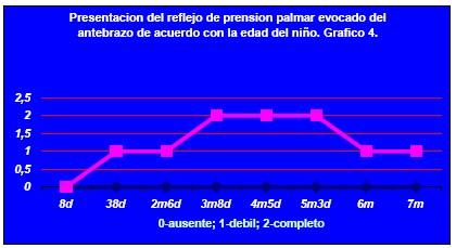 evolucion_reflejo_prension_palmar/reflejo_prension_palmar_evocado_antebrazo_edad