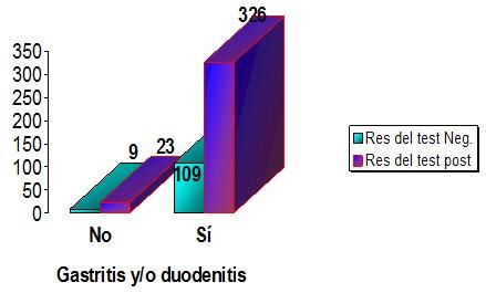 gastritis y colitis