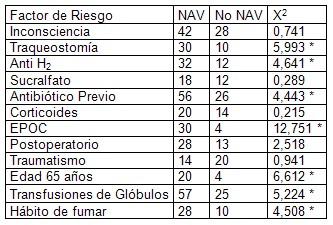 neumonia_nosocomial_ventilacion_mecanica/factores_de_riesgo