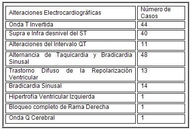 TCE_traumatismo_craneoencefalico/alteraciones_electrocardiograficas_ECG