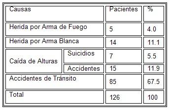 TCE_traumatismo_craneoencefalico/causas_etiologia