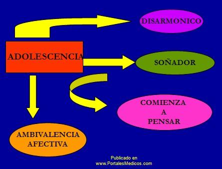 adolescencia_suicidio/ambivalencia_afectiva_disarmonico