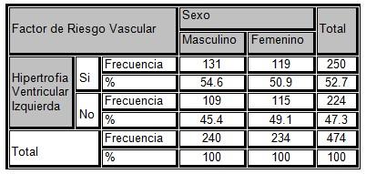 HVI_muerte_subita/sexo_hipertrofia_ventricular