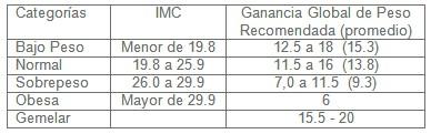 atencion_prenatal_gestantes/incremento_peso_recomendado
