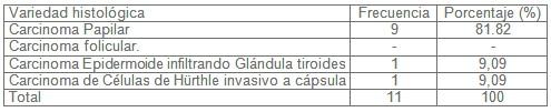 diagnostico_nodulos_tiroideos/carcinoma_anatomia_patologica