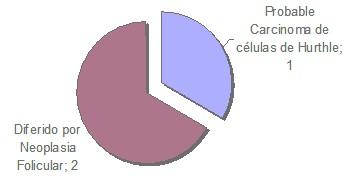 diagnostico_nodulos_tiroideos/causa_patologia_tiroidea