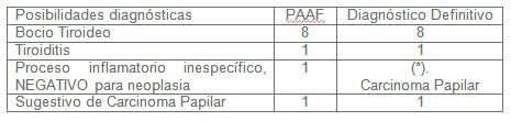 diagnostico_nodulos_tiroideos/diagnostico_definitivo_PAAF