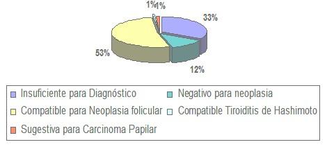 diagnostico_nodulos_tiroideos/diagnosticos_citologicos