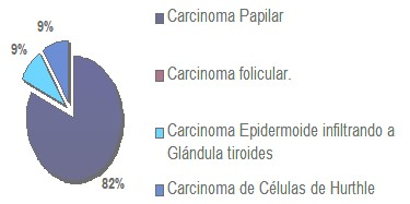 diagnostico_nodulos_tiroideos/frecuencia_carcinomas_tiroideos