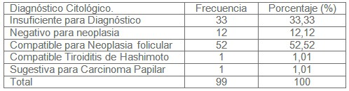 diagnostico_nodulos_tiroideos/frecuencia_diagnosticos_citologicos
