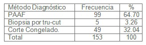 diagnostico_nodulos_tiroideos/metodos_diagnosticos