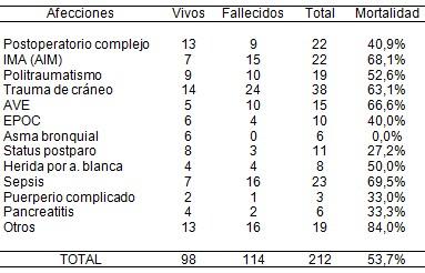 morbimortalidad_pacientes_ventilados/causas_ventilacion_mecanica
