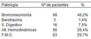 morbimortalidad_pacientes_ventilados/complicaciones_ventilacion_mecanica