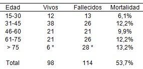 morbimortalidad_pacientes_ventilados/edad_ventilacion_mecanica