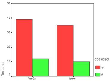 SPSS_tablas_contingencia/graficos_barras_agrupadas