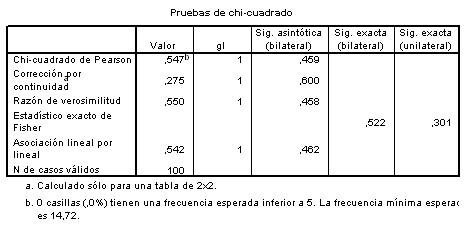 SPSS_tablas_contingencia/pruebas_chi_cuadrado