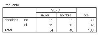 SPSS_tablas_contingencia/tabla_obesidad_sexo