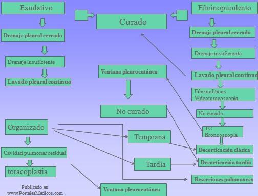patologia_pleural/manejo_derrame_pleural