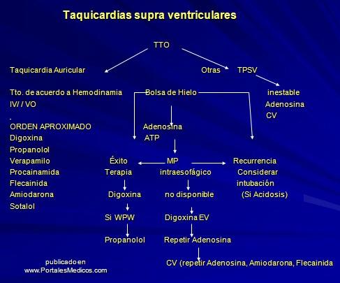 taquiarritmias_pediatria/tratamiento_taquicardia_supraventricular