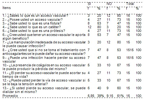 autocuidado_accesos_vasculares/conocimiento_cuidados