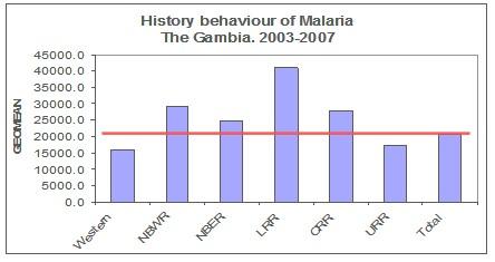 control_malaria_paludismo/comportamiento_historico