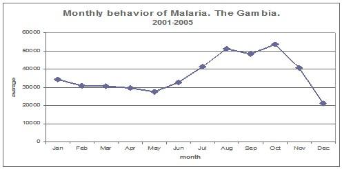 control_malaria_paludismo/estacionalidad_mensual