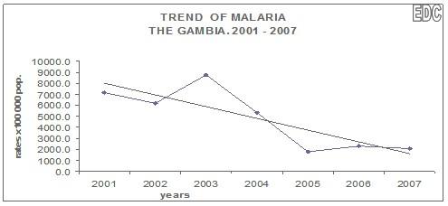 control_malaria_paludismo/tendencia_enfermedad