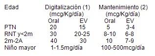 insuficiencia_cardiaca_urgencia_pediatria/regimen_digitalizacion_digoxina