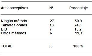 citologia_positiva_riesgo/metodos_anticonceptivos