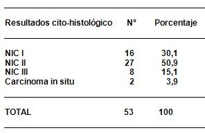 citologia_positiva_riesgo/resultado_citohistologico