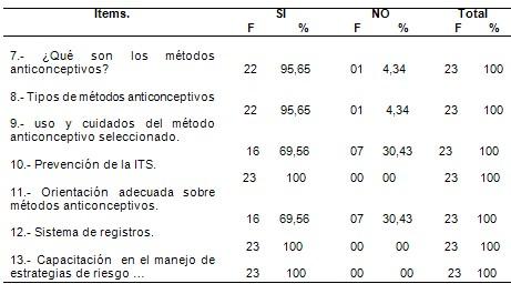 enfermeria_planificacion_familiar/indicador_desarrollo