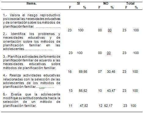 enfermeria_planificacion_familiar/intervencion_educativa