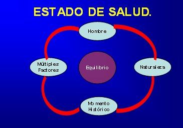 el proceso salud y enfermedad: