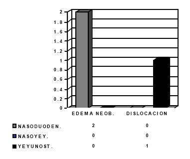 nutricion_enteral_precoz/complicaciones_edema_dislocacion