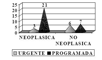 nutricion_enteral_precoz/neoplasia_no_neoplasica