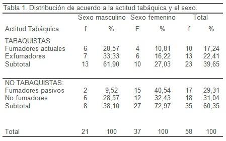tabaquismo_personal_medico/actitud_tabaquica_sexo
