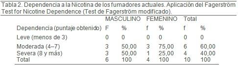 tabaquismo_personal_medico/dependencia_nicotina_Fagerstrom