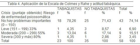 tabaquismo_personal_medico/escala_Colmes_Rahe